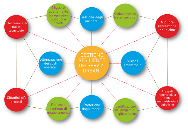 Servizi ed infrastrutture urbane resilienti e reattive.